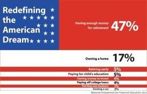 Redefining American Dream